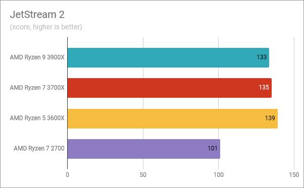 AMD Ryzen 5 3600X: Benchmark results in JetStream 2
