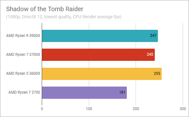 AMD Ryzen 5 3600X: Benchmark results in Shadow of the Tomb Raider