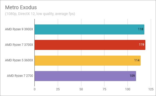 AMD Ryzen 5 3600X: Benchmark results in Metro Exodus
