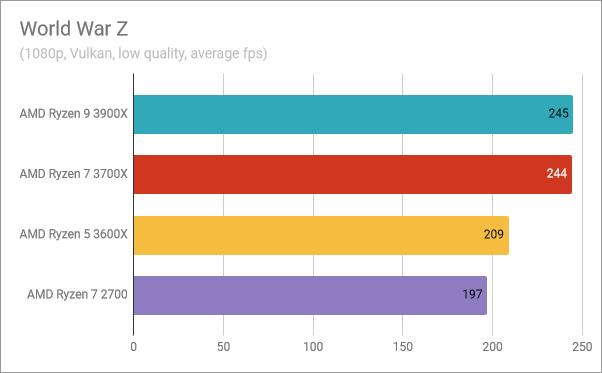 AMD Ryzen 5 3600X: Benchmark results in World War Z