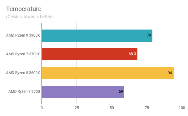 Temperature readings for the AMD Ryzen 5 3600X