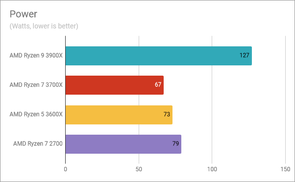The power consumption of the AMD Ryzen 5 3600X