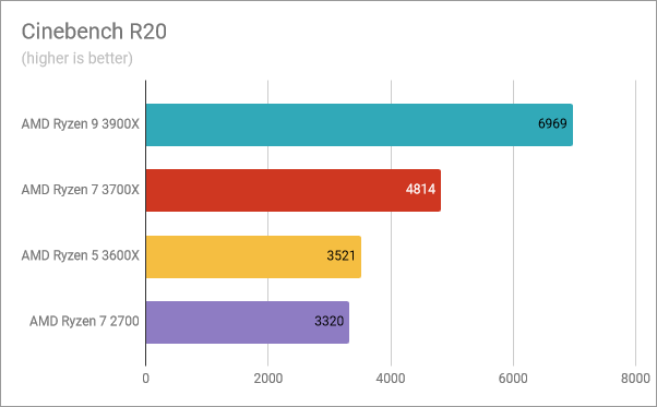 AMD Ryzen 5 3600X: Benchmark results in Cinebench R20