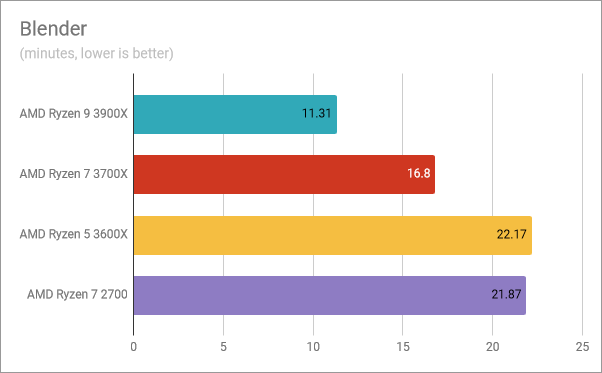 AMD Ryzen 5 3600X: Benchmark results in Blender