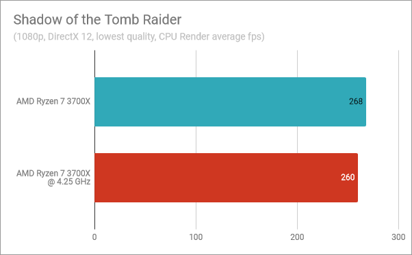 Shadow of the Tomb Raider: AMD Ryzen 7 3700X stock vs. overclocked at 4.25 GHz