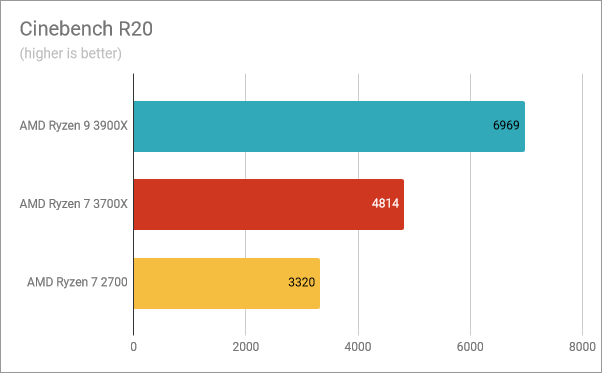 Benchmark results in Cinebench R20