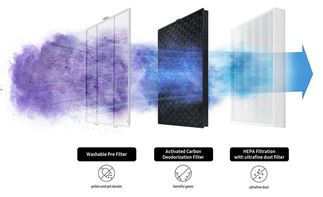 The filters on the Samsung AX60R5080WD air purifier