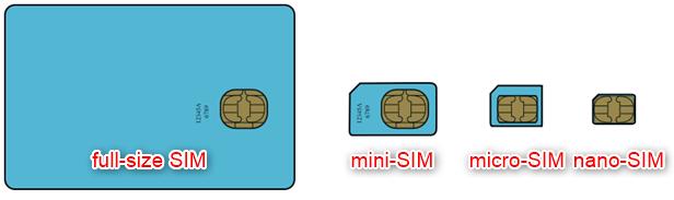 SIM cards formats (Source: Wikipedia)