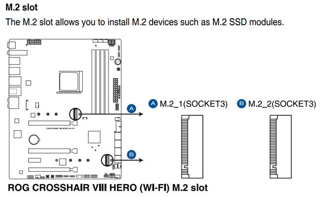The M.2 slots on an ASUS ROG CROSSHAIR VIII HERO motherboard