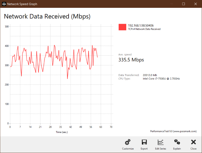 5 GHz wireless transfer managed by Synology MR2200ac