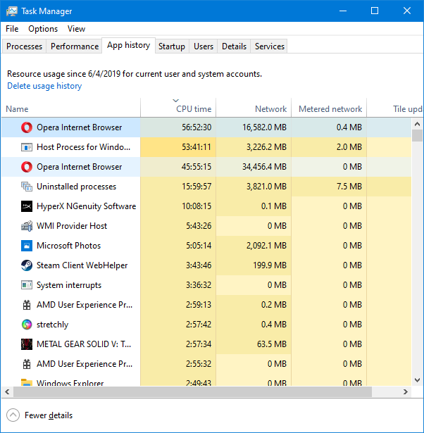 Apps and processes sorted by CPU time