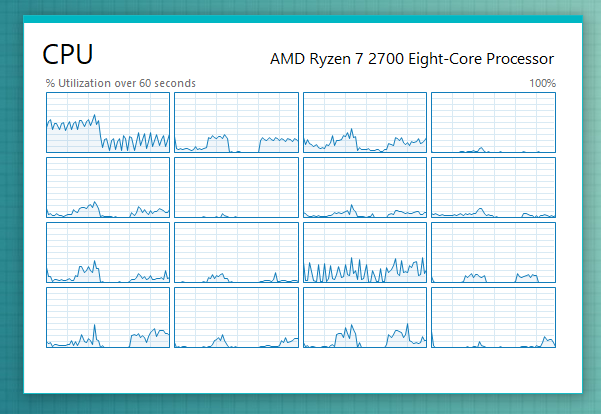 The CPU summary view shows the utilization of the resource in a smaller window