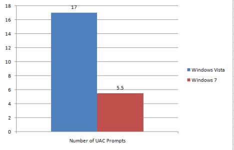 UAC Prompts Statistics