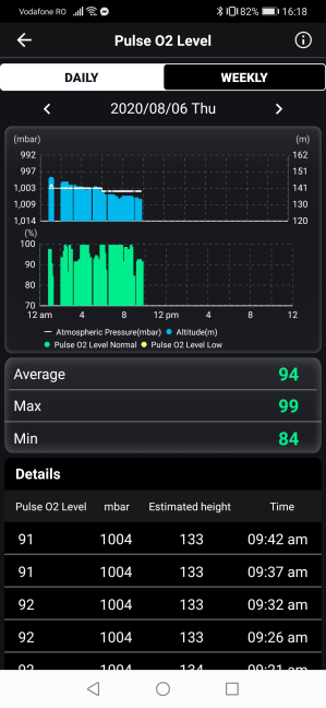 Pulse O2 Level data