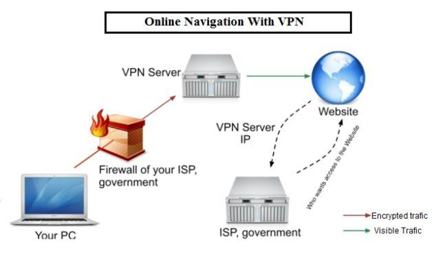 Simple Questions, VPN, virtual private network, what, how, definition