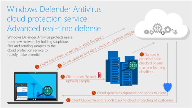 Fuente: Microsoft: cómo funciona el servicio de protección proporcionado en la nube