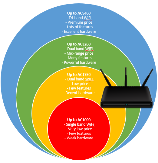 How AC naming conventions are used for AC routers