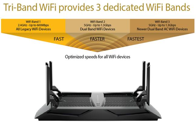 Netgear Nighthawk AC3200 Tri-Band Wi-Fi Router