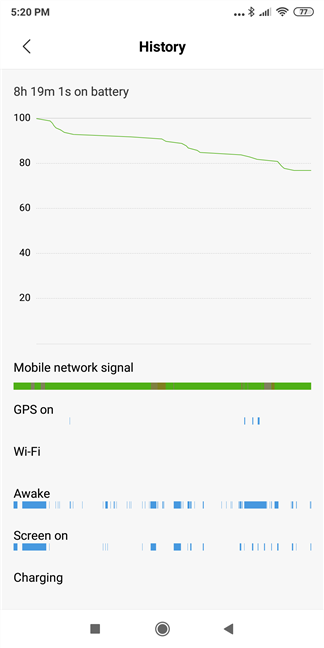 The battery usage of the Xiaomi Mi Mix 2, on a regular day