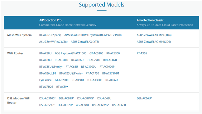 ASUS routers with AiProtection parental controls