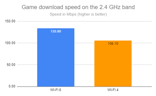 Game download speed on the 2.4 GHz band