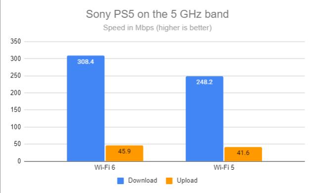 Sony PS5 on the 5 GHz band