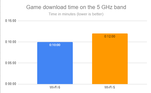 Game download time on the 5 GHz band