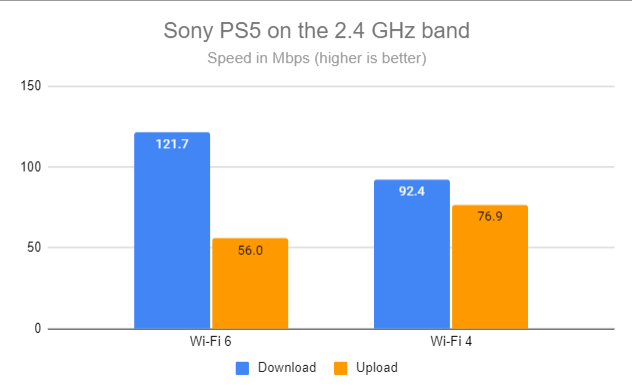 Sony PS5 on the 2.4 GHz band