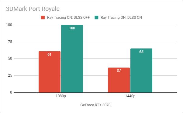 Benchmark results in 3DMark Port Royale