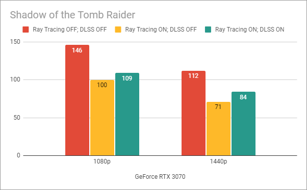 Benchmark results in Shadow of the Tomb Raider