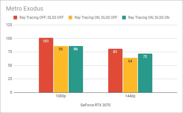 Benchmark results in Metro Exodus