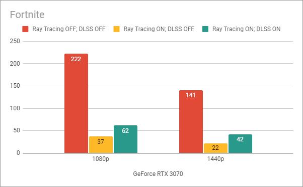 Benchmark results in Fortnite