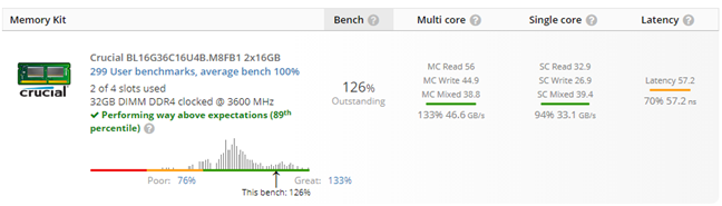 Results in UserBenchmark