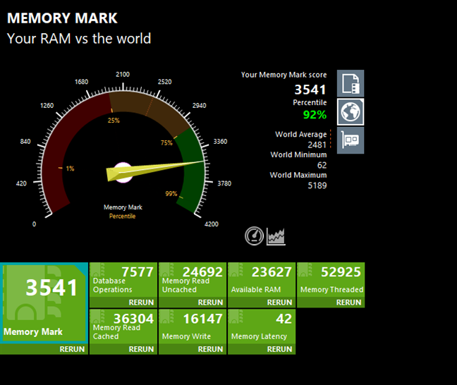 PassMark Memory Mark tests