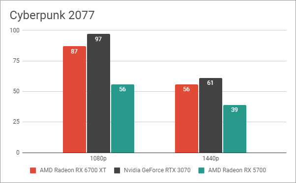 Benchmark results in Cyberpunk 2077