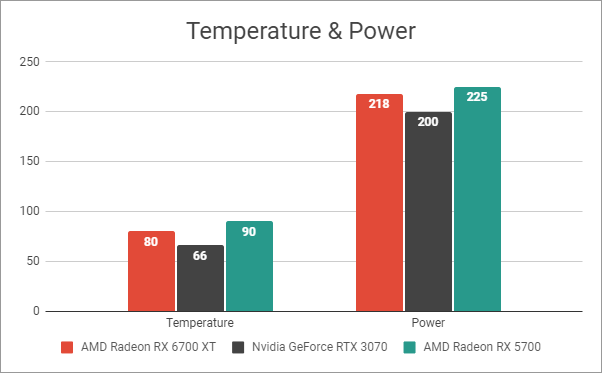 AMD Radeon RX 6700 XT: Temperature and Power readings