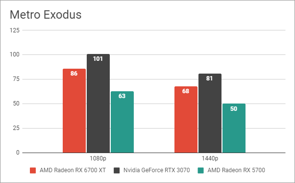Benchmark results in Metro Exodus