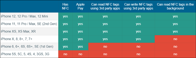 iPhone NFC compatibility and features