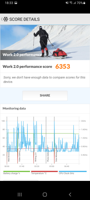 The PCMark score on a Samsung Galaxy A32 5G