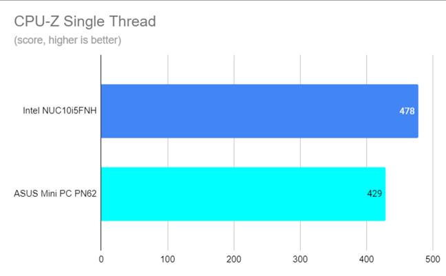 CPU-Z Single Thread score