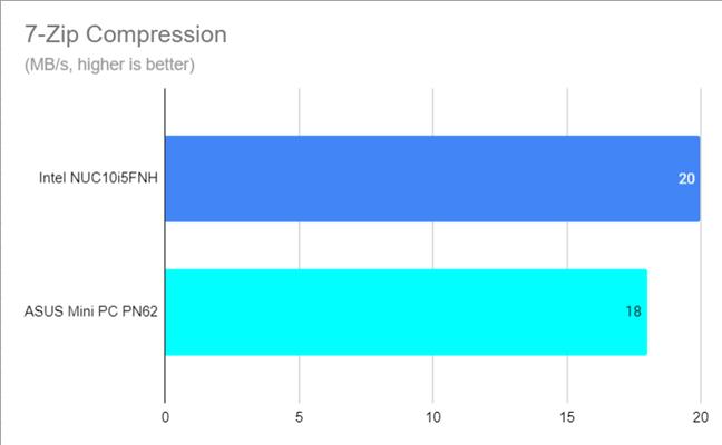 7-Zip Compression speed
