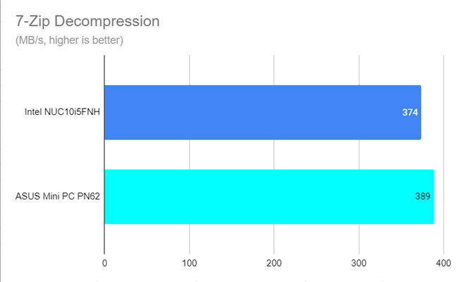 7-Zip Decompression speed